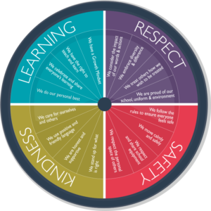 school principles compass image